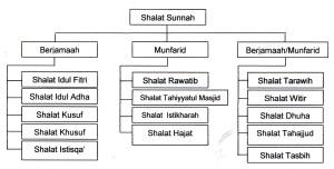 Shalat Sunnah